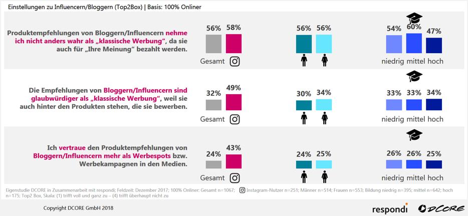 Wie wirken Instagram-Kampagnen Blog DCORE Grafik 1