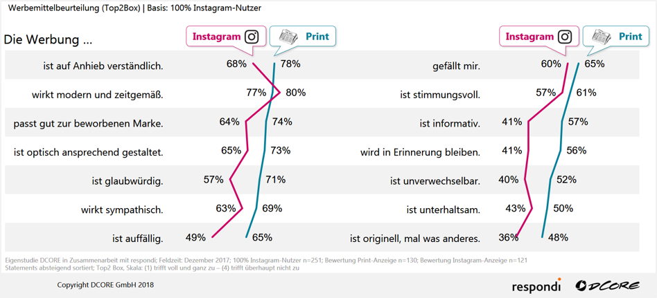 Wie wirken Instagram-Kampagnen Blog DCORE Grafik 2