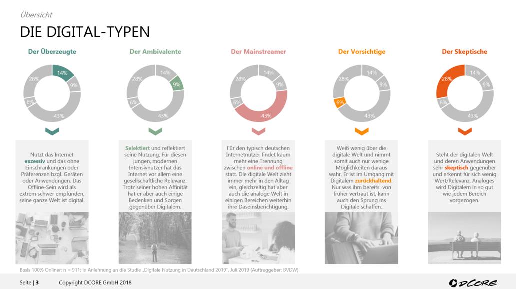 Digitaltypen Deutschland